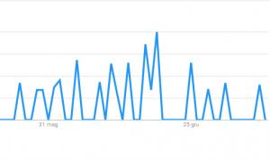 """Google Trends """"Tappetino refrigerante"""" degli ultimi due mesi."""